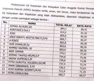 Timsel Umumkan Tujuh Komisioner KPID Provinsi Jambi Terpilih